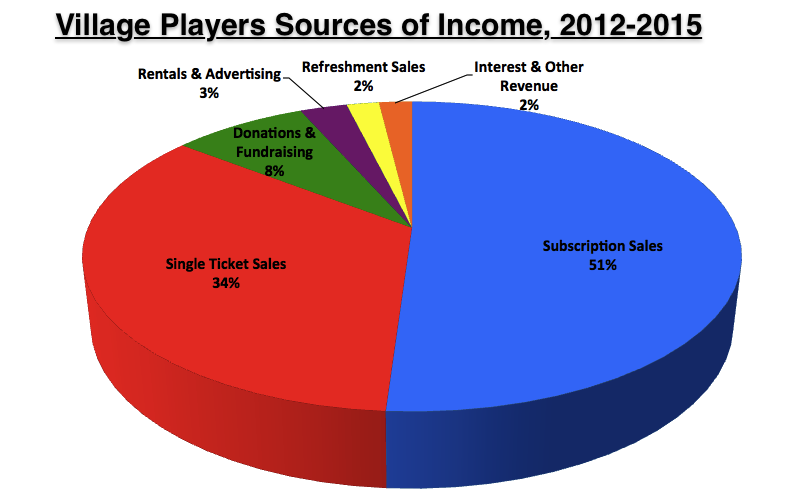 Pie chart sources of income 2012 15 village players for Farcical traduzione